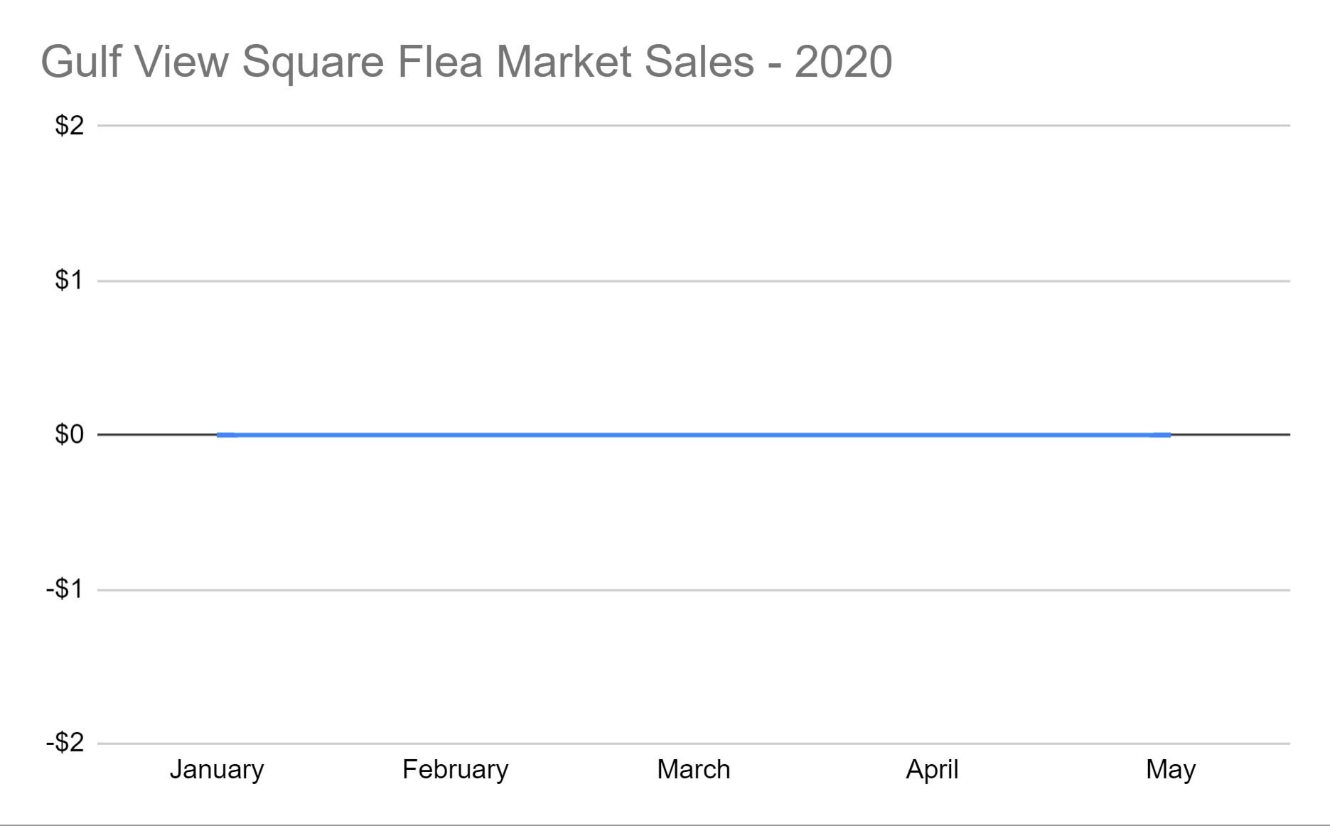 SalesGraph